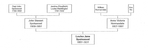 Louisa Spotswood family tree